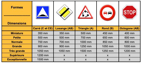 Tableau récapitulatif des gammes de panneaux de signalisation